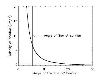 graph of shadow velocity