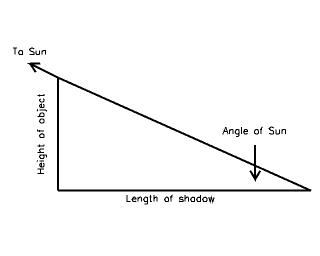 diagram of shadow length